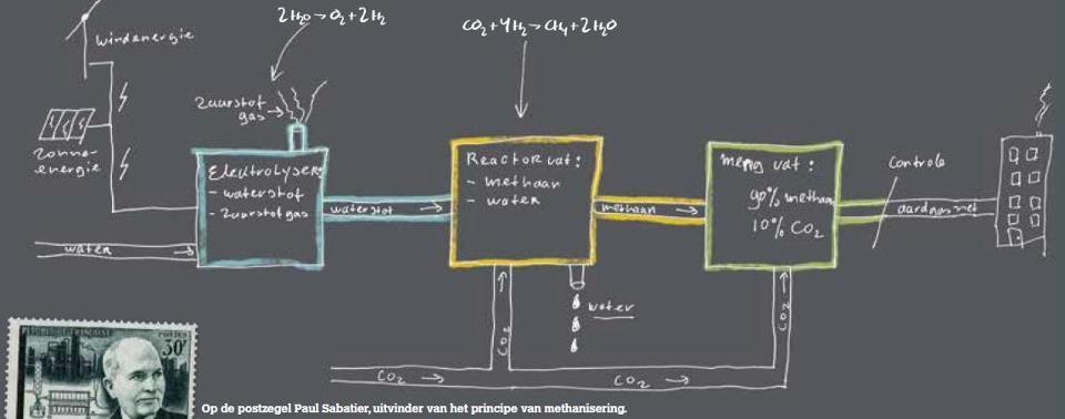schoolborduitleg methanisering v waterstof